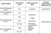 permohonan Skim Rumah Selangorku 2018