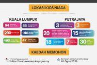 Permohonan Program Pembangunan Usahawan Anak Muda Kota